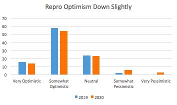 Repro Optimism Slips